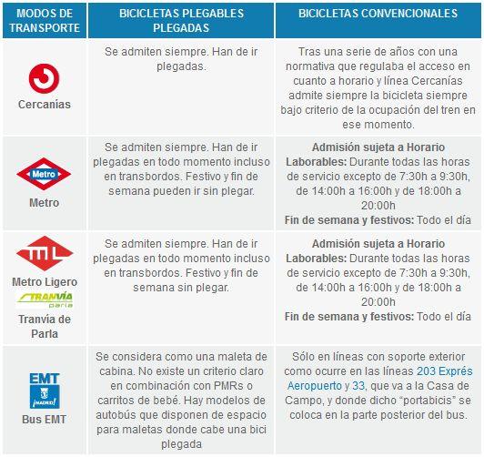 Opciones de transporte de bicicletas en el sistema de transporte público de Madrid
