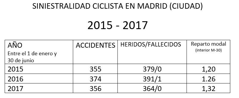 Uso de la bici y siniestrabilidad ciclista enMadrid