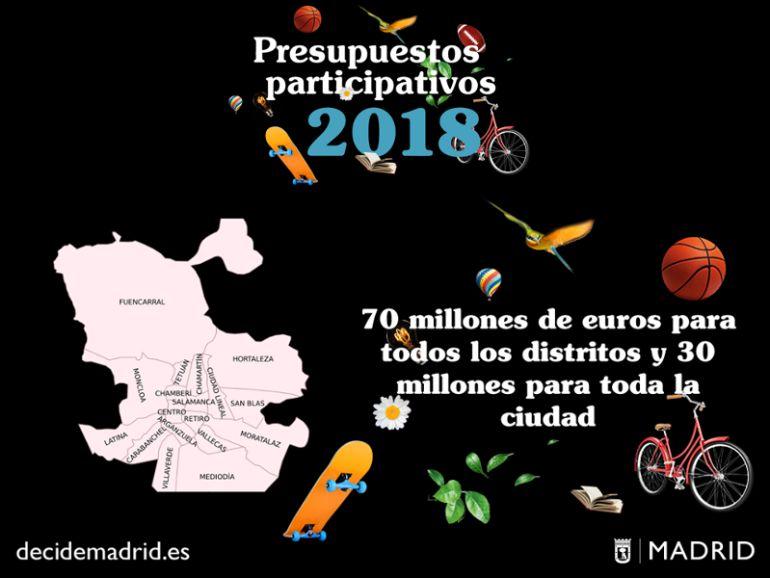 ÚLTIMA FASE DE LOS PRESUPUESTOS PARTICIPATIVOS –2018